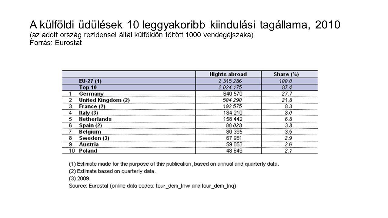 A külföldi üdülések 10 leggyakoribb kiindulási tagállama, 2010 (az adott ország rezidensei által külföldön töltött 1000 vendégéjszaka) Forrás: Eurostat