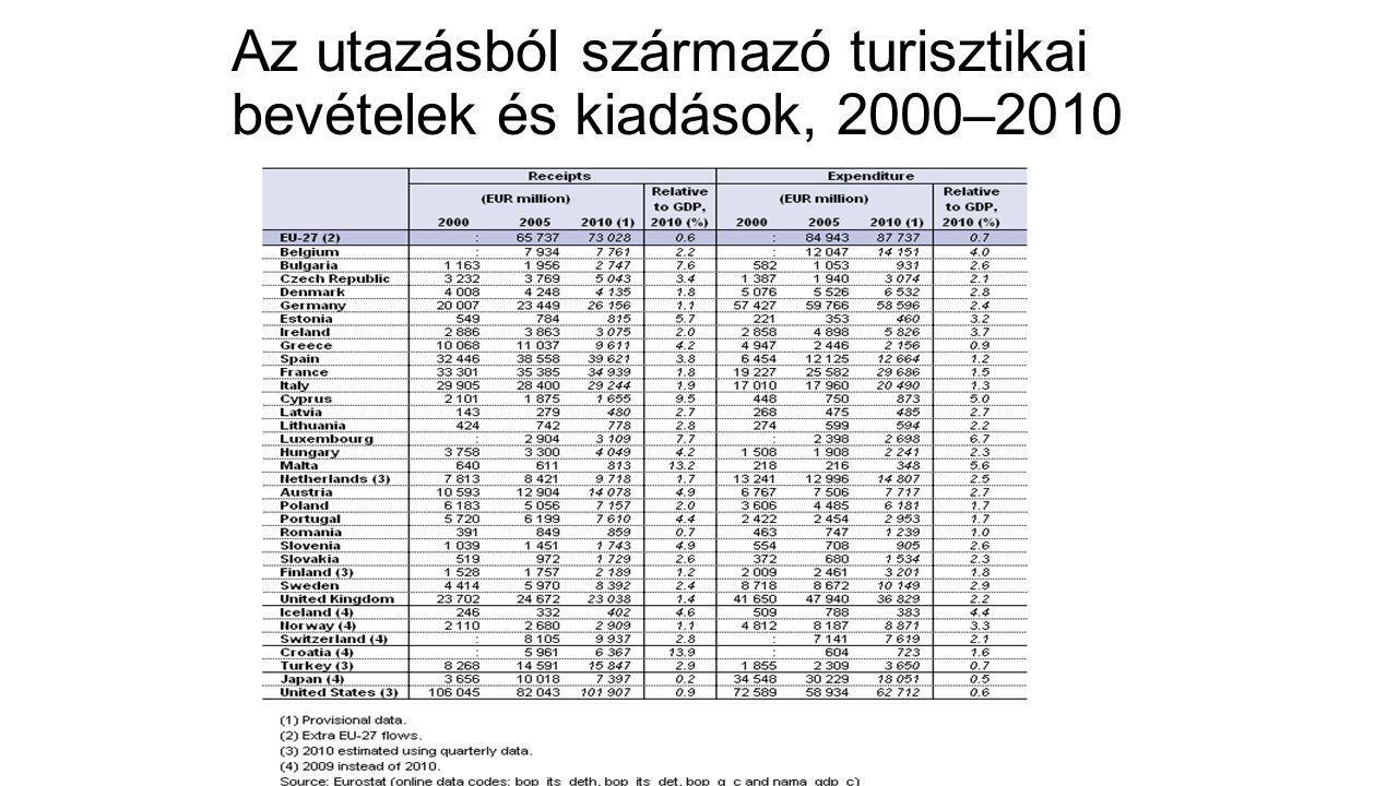 Az utazásból származó turisztikai bevételek és kiadások, 2000–2010
