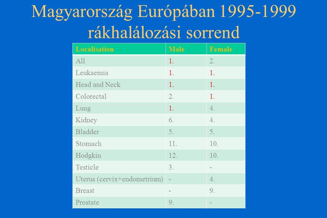 Magyarország Európában 1995-1999 rákhalálozási sorrend