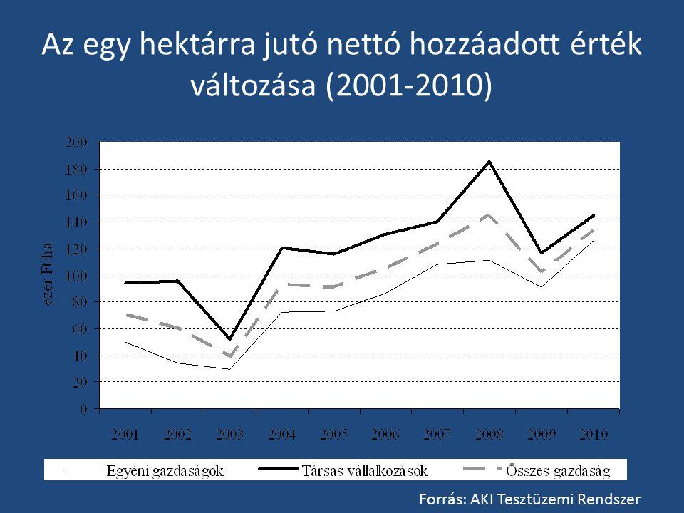Az egy hektárra jutó nettó hozzáadott érték változása (2001-2010)
