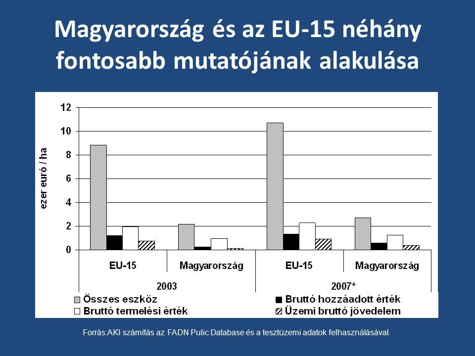 Magyarország és az EU-15 néhány fontosabb mutatójának alakulása
