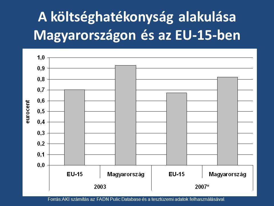 A költséghatékonyság alakulása Magyarországon és az EU-15-ben