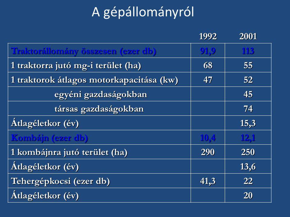 A gépállományról 1992 2001 Traktorállomány összesen (ezer db) 91,9 113