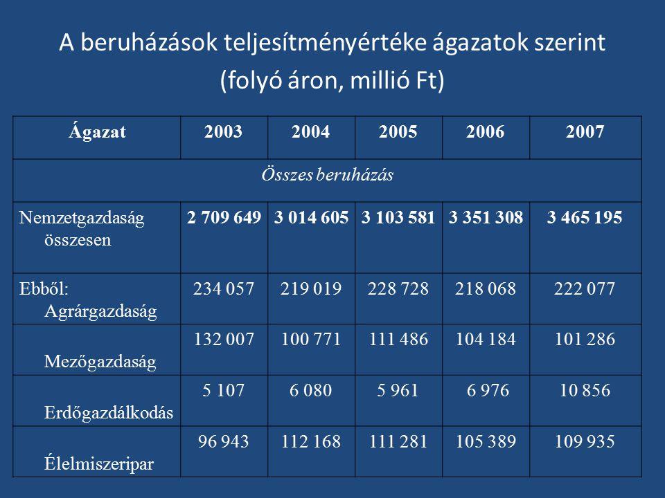 A beruházások teljesítményértéke ágazatok szerint (folyó áron, millió Ft)