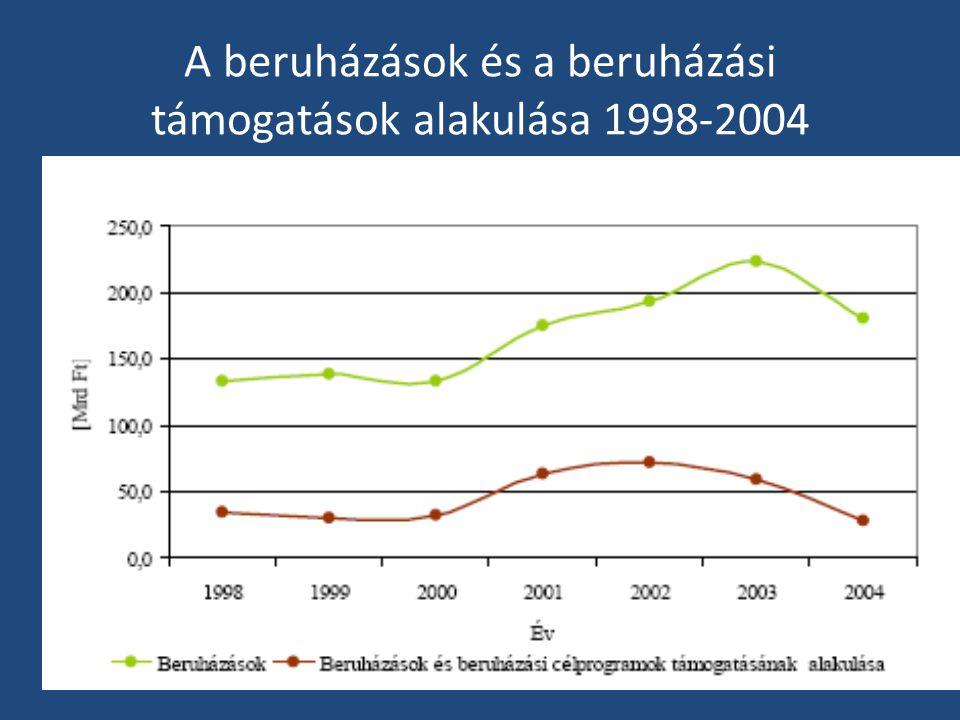 A beruházások és a beruházási támogatások alakulása 1998-2004