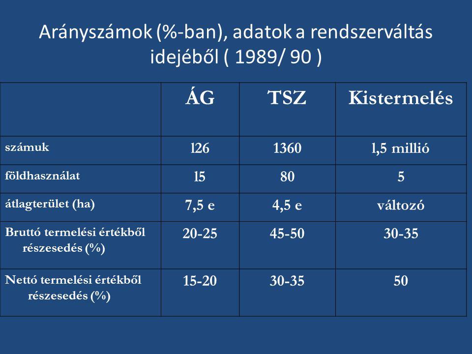 Arányszámok (%-ban), adatok a rendszerváltás idejéből ( 1989/ 90 )