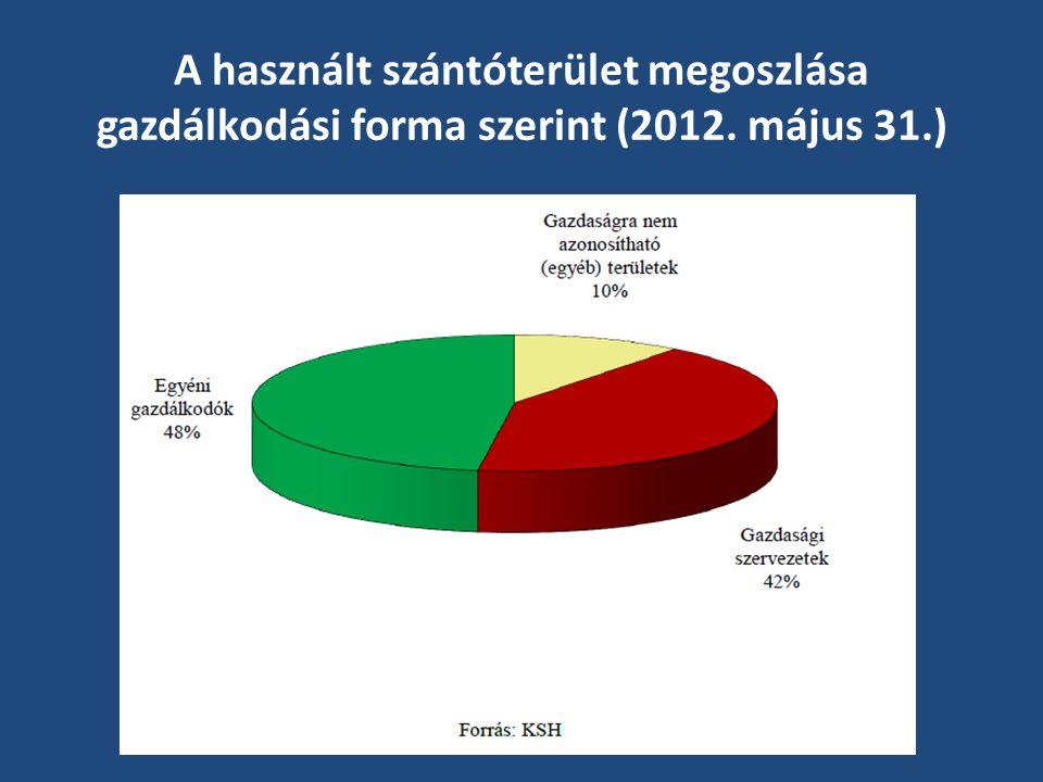 A használt szántóterület megoszlása gazdálkodási forma szerint (2012