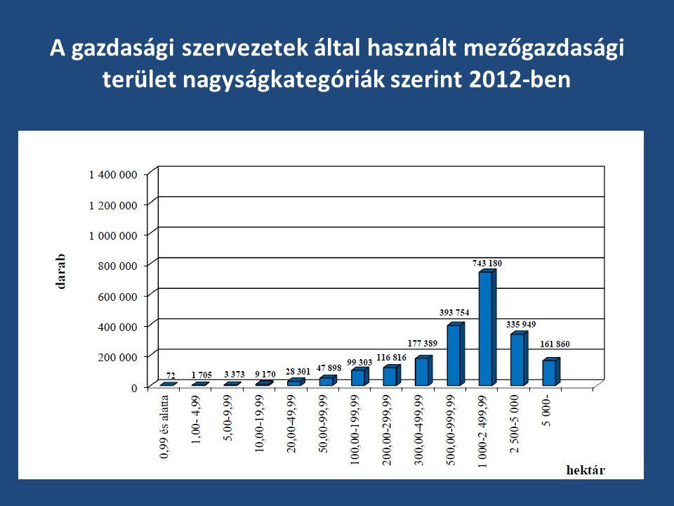 A gazdasági szervezetek által használt mezőgazdasági terület nagyságkategóriák szerint 2012-ben