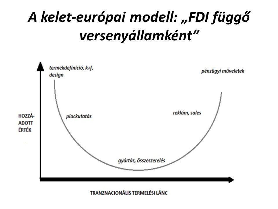 """A kelet-európai modell: """"FDI függő versenyállamként"""