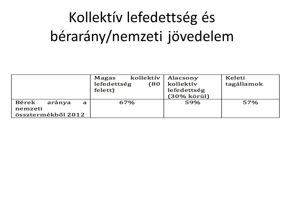 Kollektív lefedettség és bérarány/nemzeti jövedelem