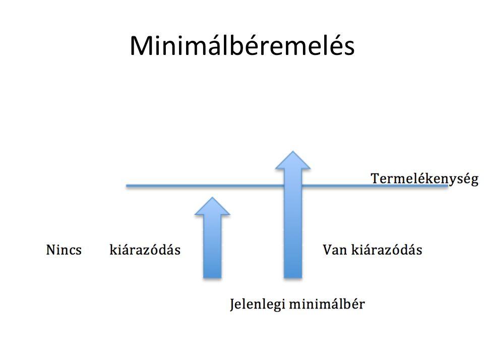 Minimálbéremelés