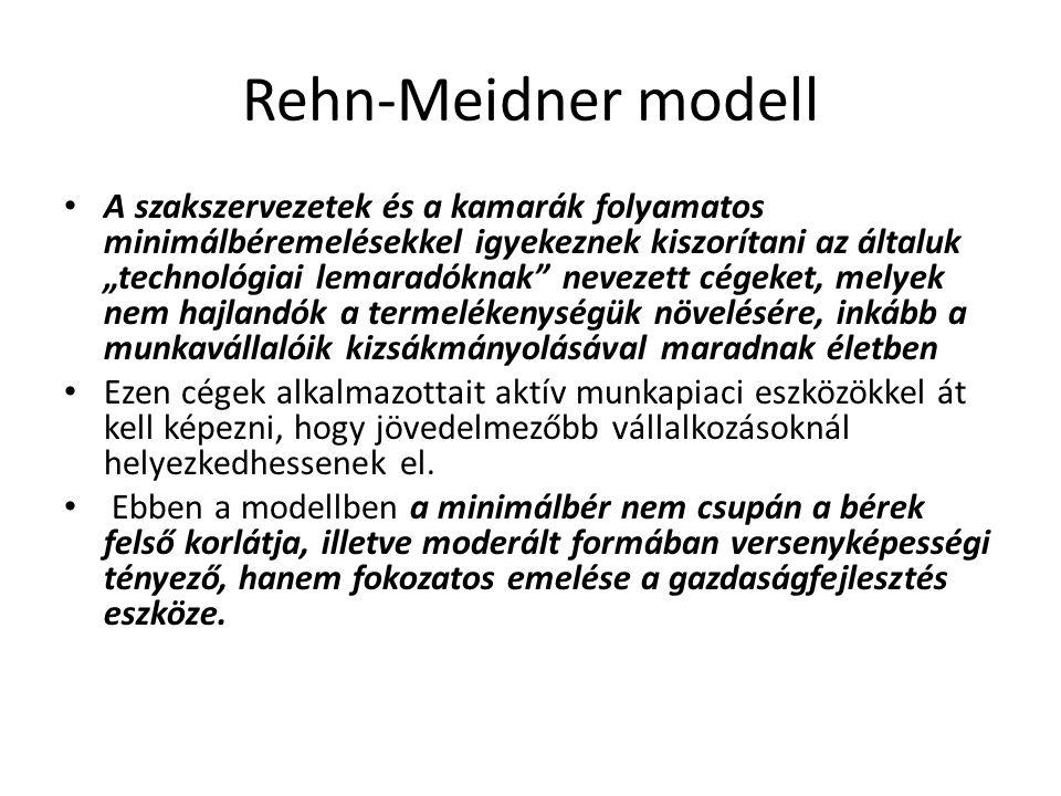 Rehn-Meidner modell