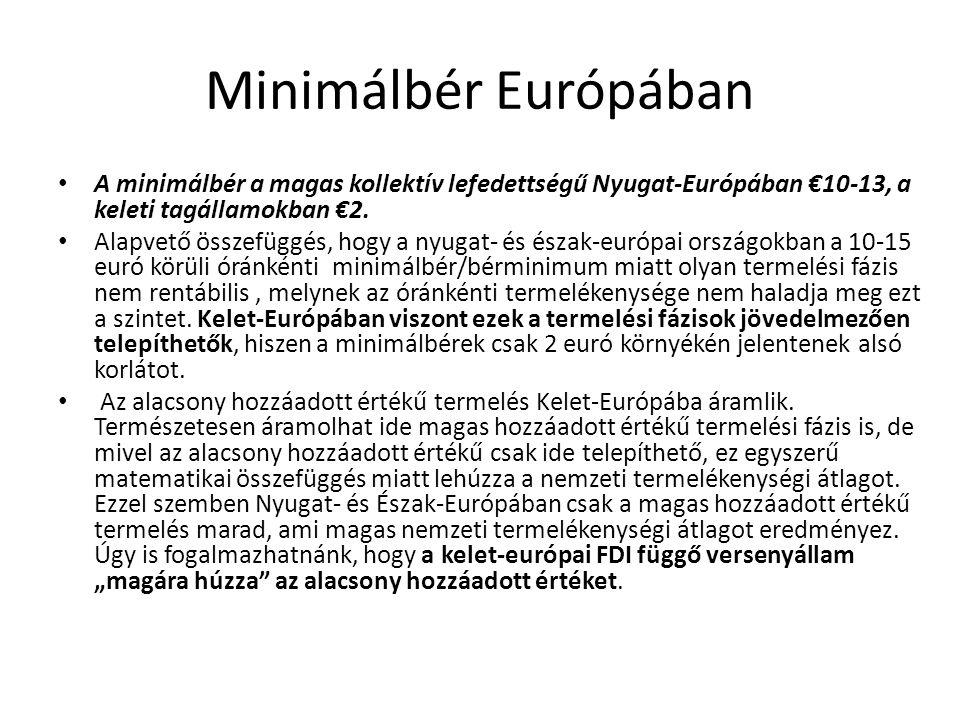 Minimálbér Európában A minimálbér a magas kollektív lefedettségű Nyugat-Európában €10-13, a keleti tagállamokban €2.