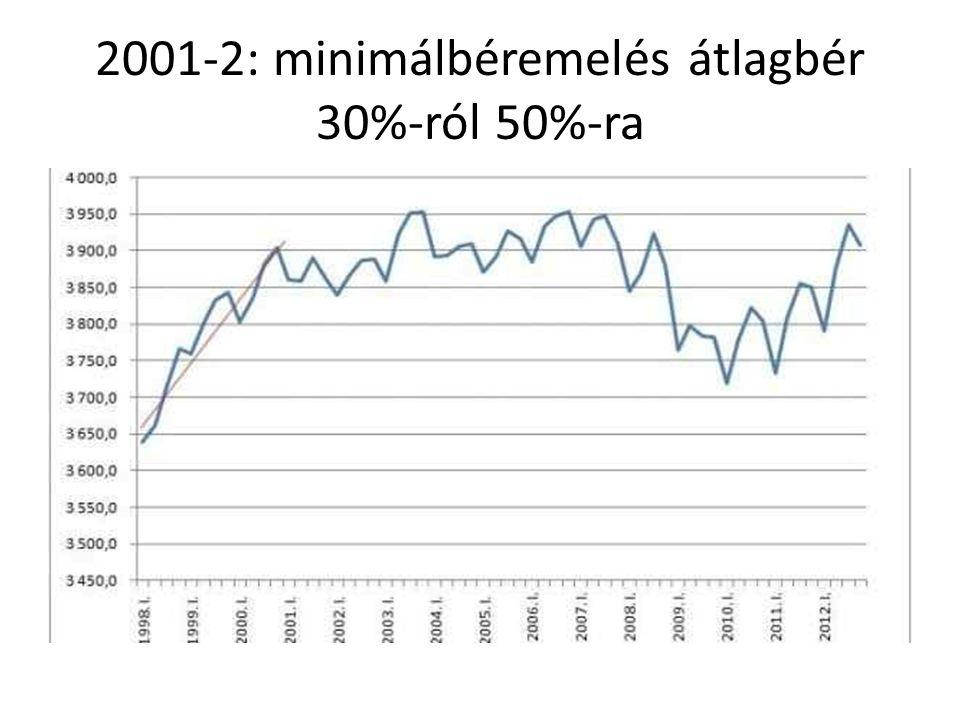 2001-2: minimálbéremelés átlagbér 30%-ról 50%-ra