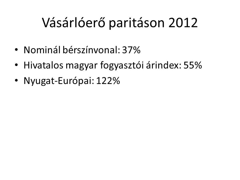Vásárlóerő paritáson 2012 Nominál bérszínvonal: 37%