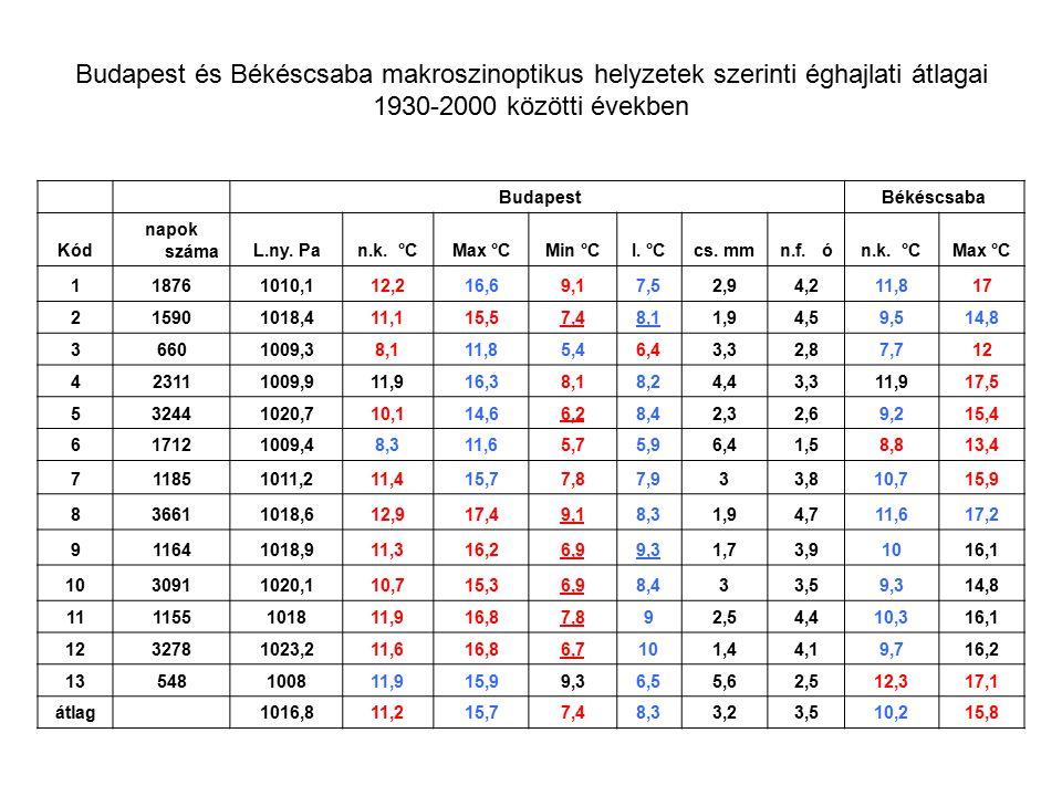 Budapest és Békéscsaba makroszinoptikus helyzetek szerinti éghajlati átlagai 1930-2000 közötti években