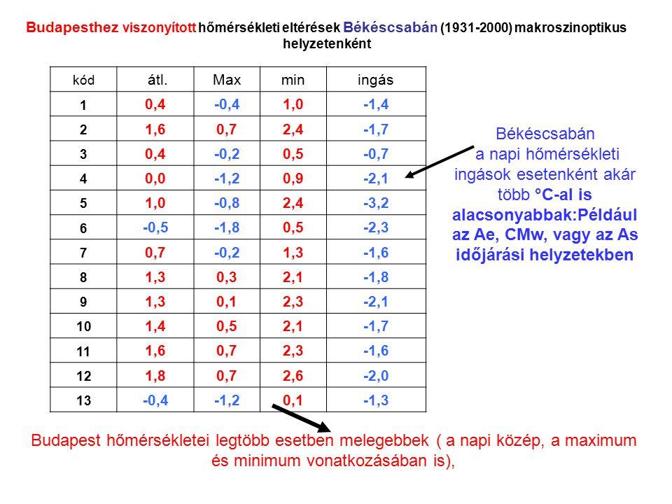 Budapesthez viszonyított hőmérsékleti eltérések Békéscsabán (1931-2000) makroszinoptikus helyzetenként