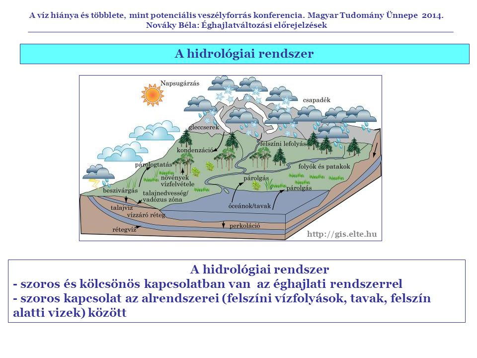 A hidrológiai rendszer