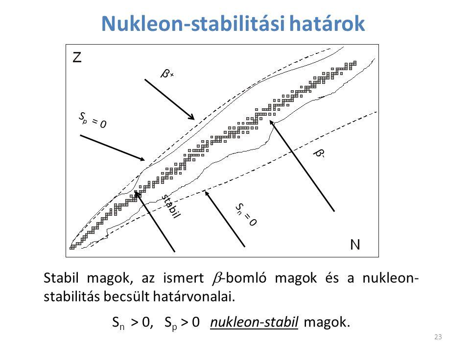 Nukleon-stabilitási határok