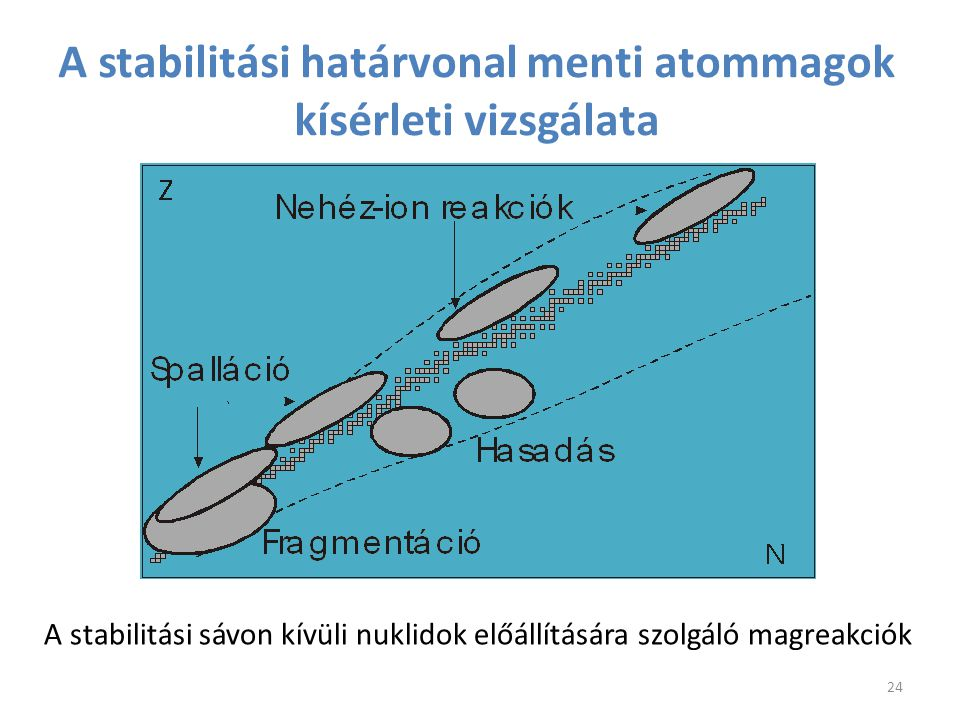 A stabilitási határvonal menti atommagok kísérleti vizsgálata
