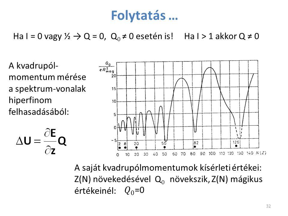 Folytatás … Ha I = 0 vagy ½ → Q = 0, Q0 ≠ 0 esetén is! Ha I > 1 akkor Q ≠ 0.
