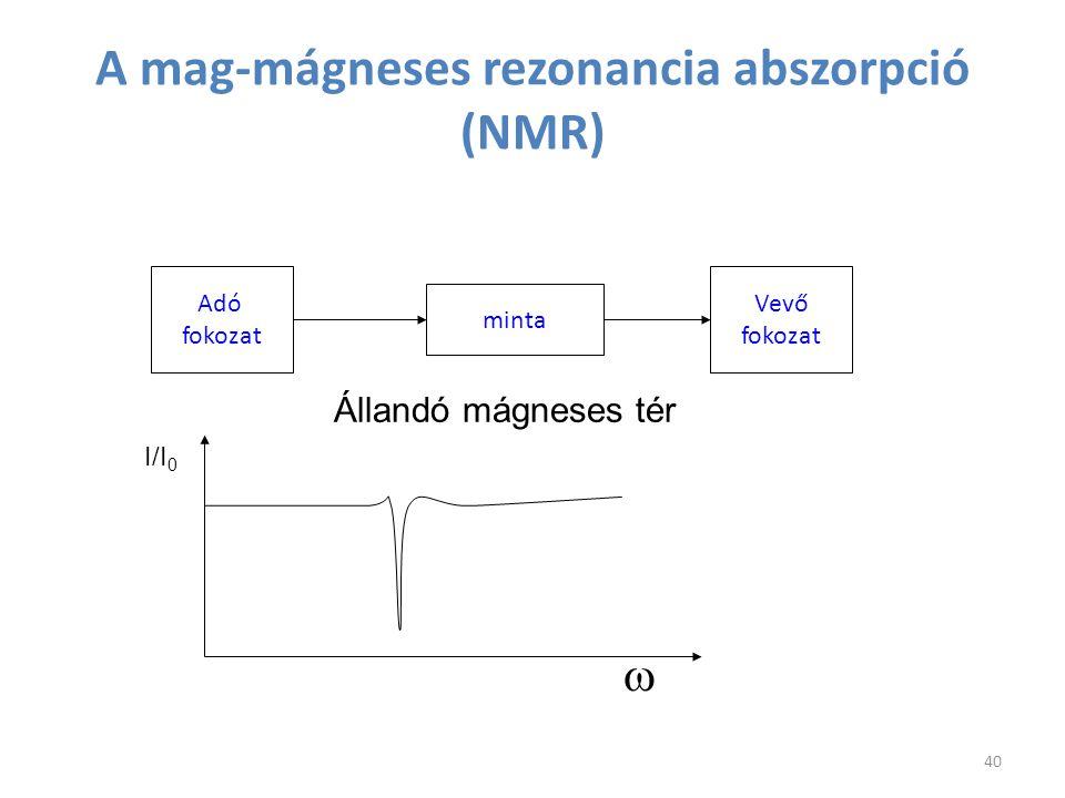 A mag-mágneses rezonancia abszorpció (NMR)