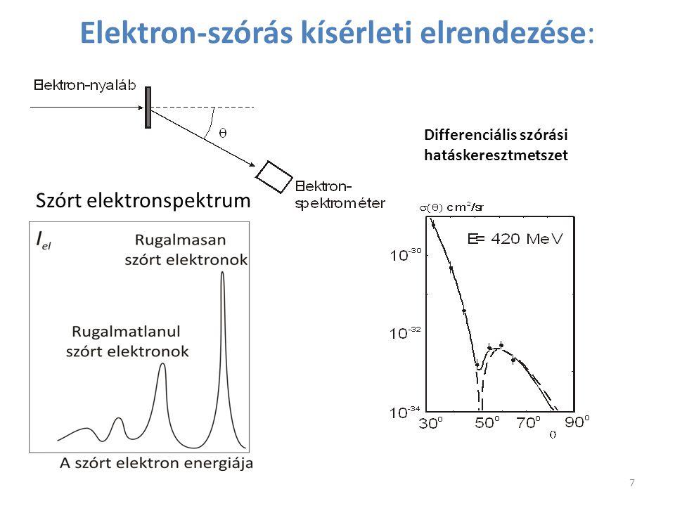Elektron-szórás kísérleti elrendezése:
