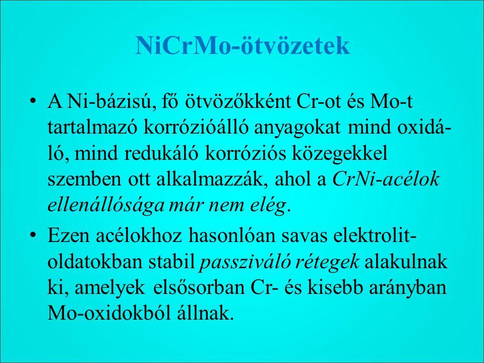 NiCrMo-ötvözetek