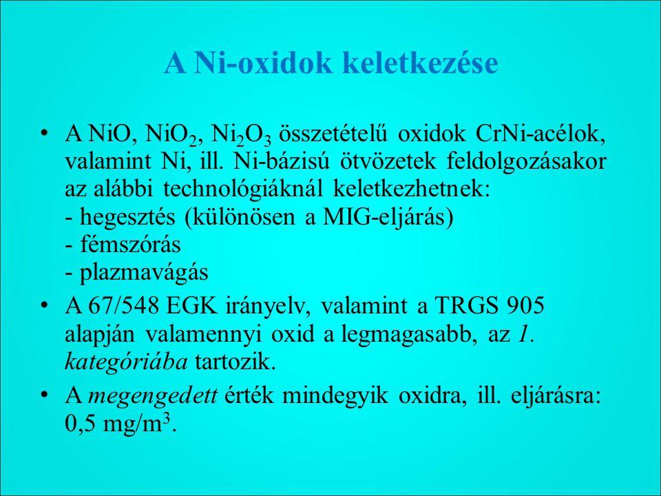A Ni-oxidok keletkezése