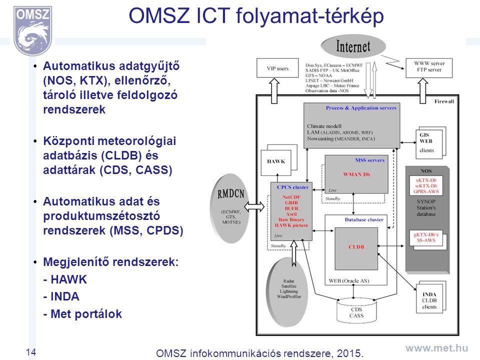 OMSZ ICT folyamat-térkép