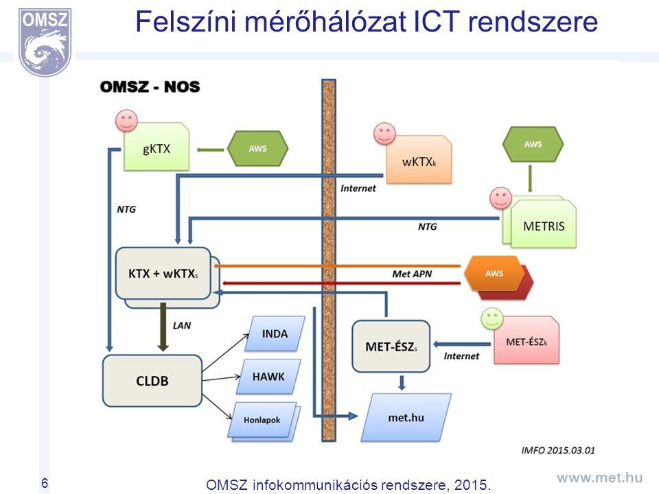 Felszíni mérőhálózat ICT rendszere