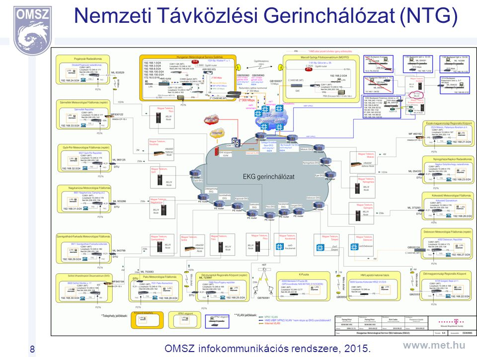 Nemzeti Távközlési Gerinchálózat (NTG)