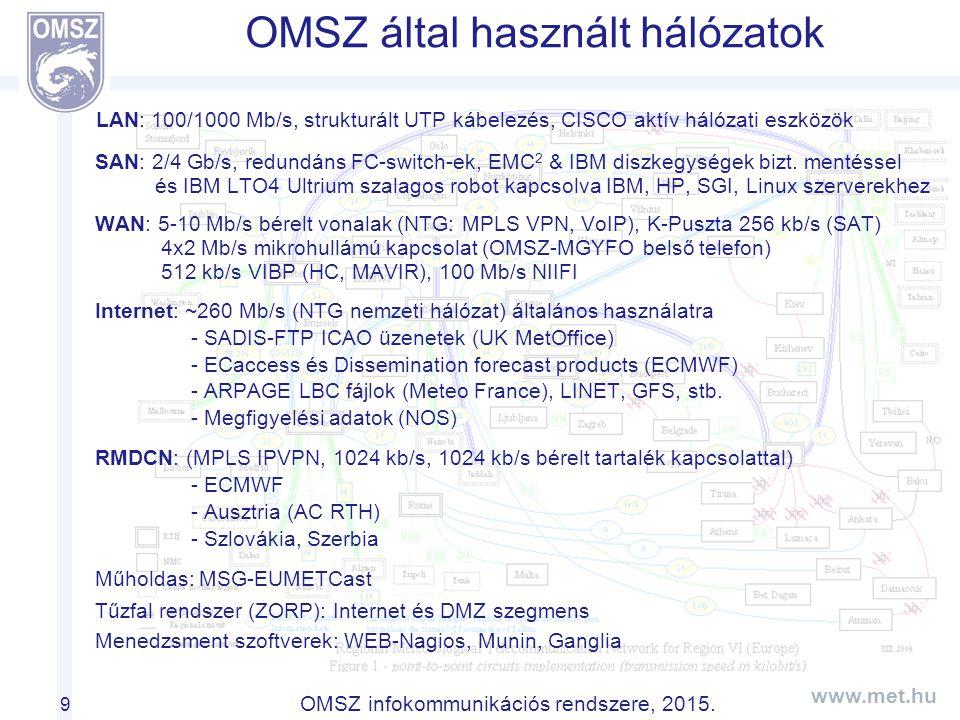 OMSZ által használt hálózatok