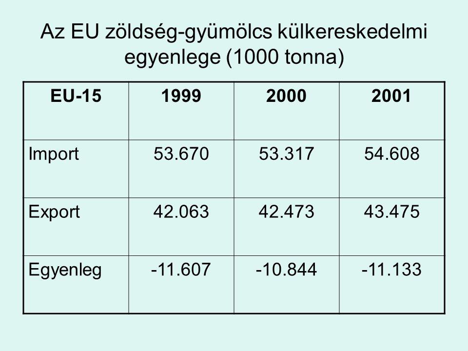 Az EU zöldség-gyümölcs külkereskedelmi egyenlege (1000 tonna)
