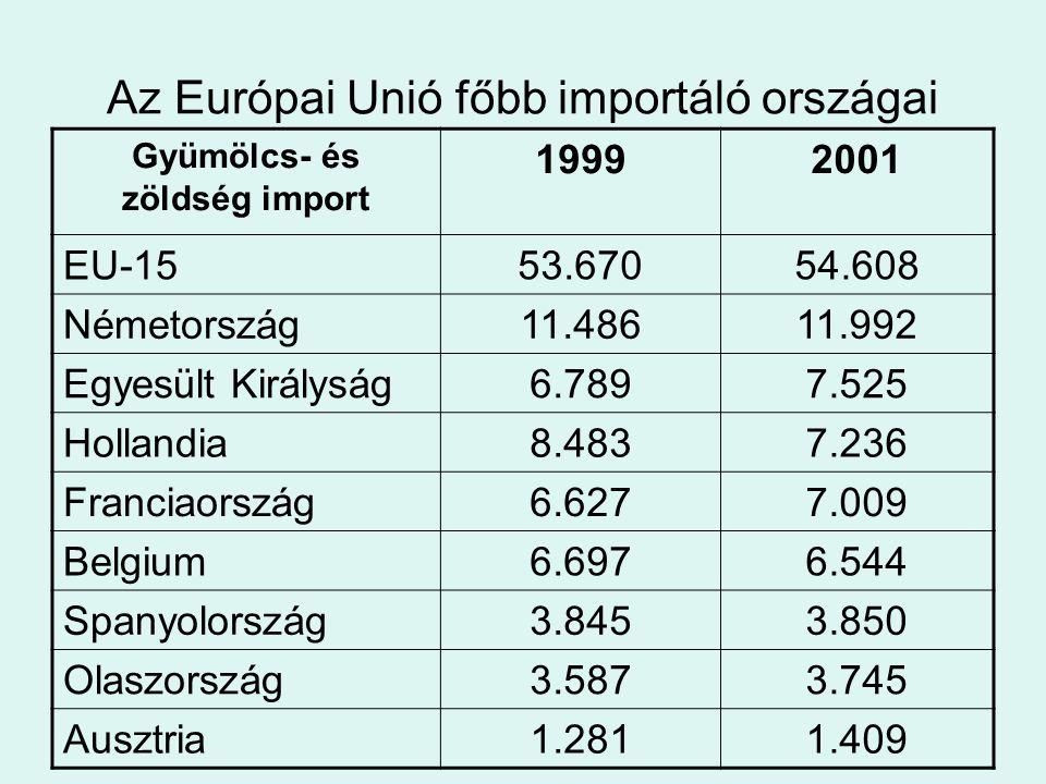 Az Európai Unió főbb importáló országai