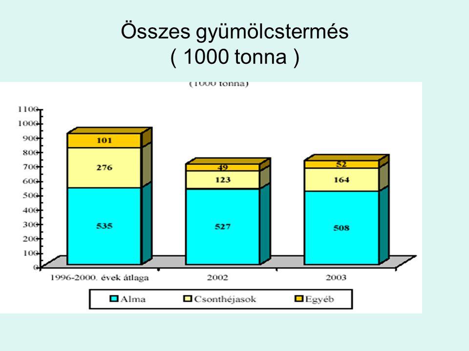 Összes gyümölcstermés ( 1000 tonna )
