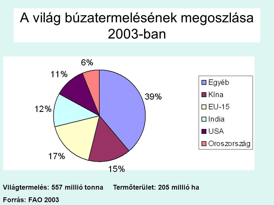 A világ búzatermelésének megoszlása 2003-ban