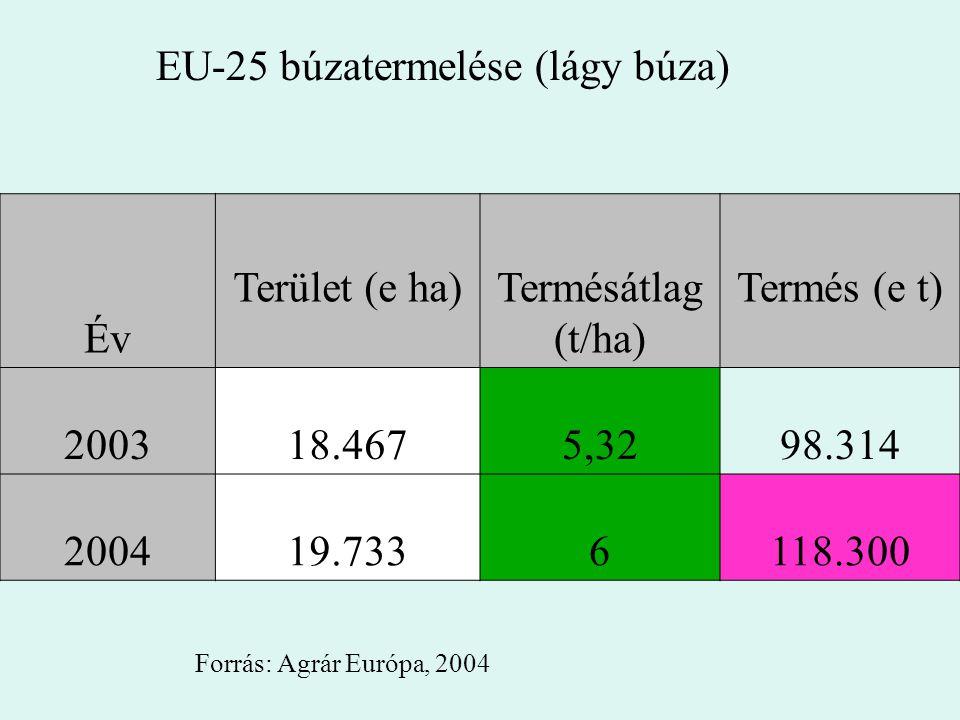 EU-25 búzatermelése (lágy búza)