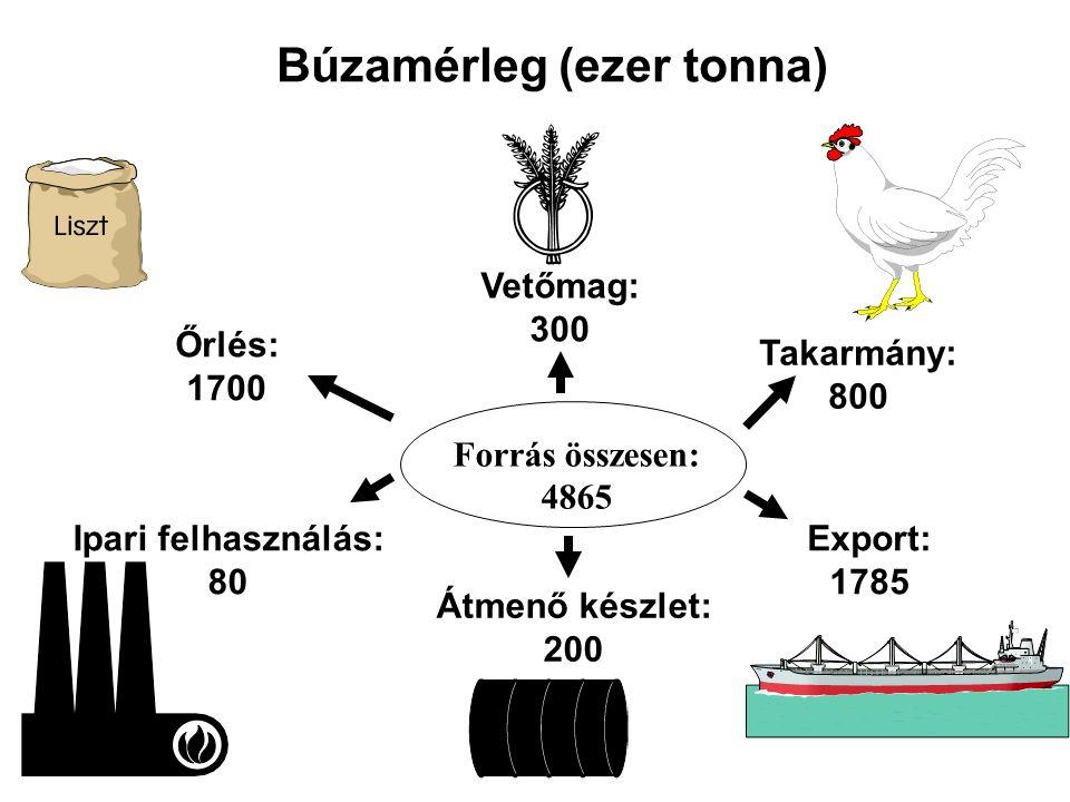 Búzamérleg (ezer tonna)
