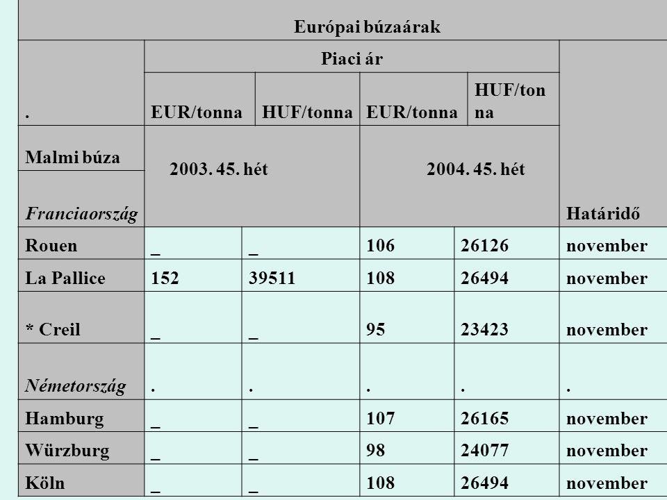 Európai búzaárak . Piaci ár. Határidő. EUR/tonna. HUF/tonna. Malmi búza. 2003. 45. hét. 2004. 45. hét.