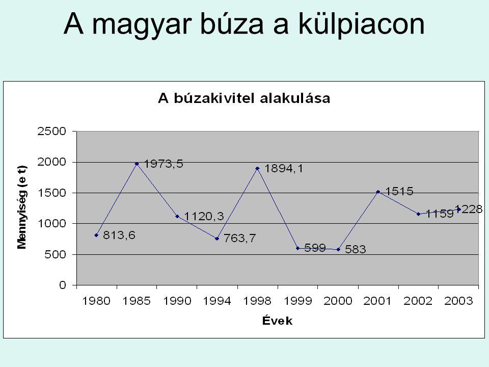 A magyar búza a külpiacon