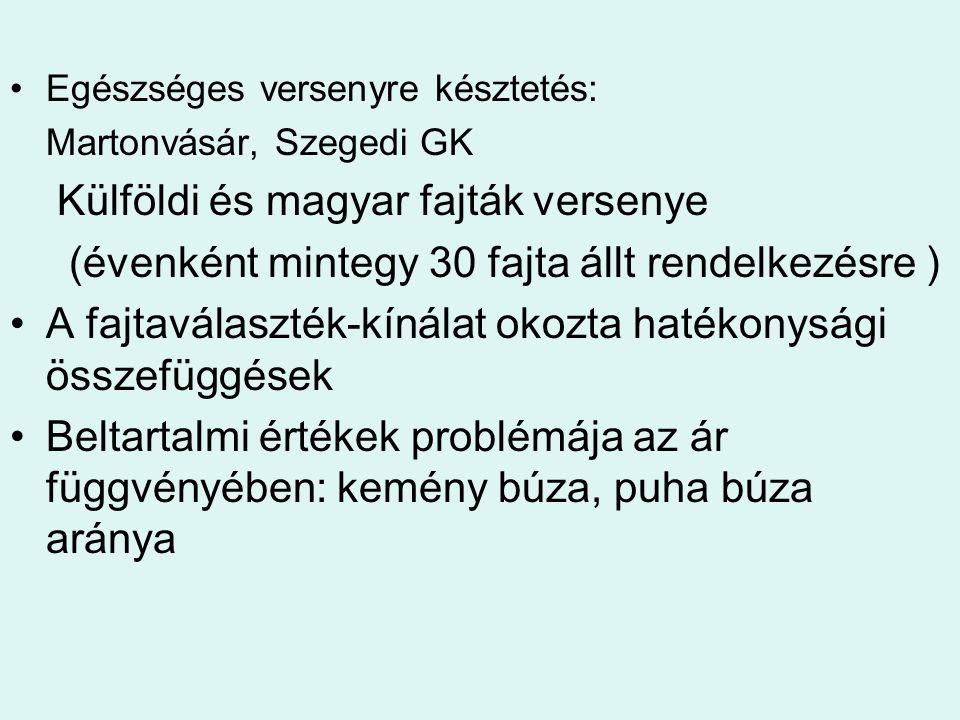 Külföldi és magyar fajták versenye