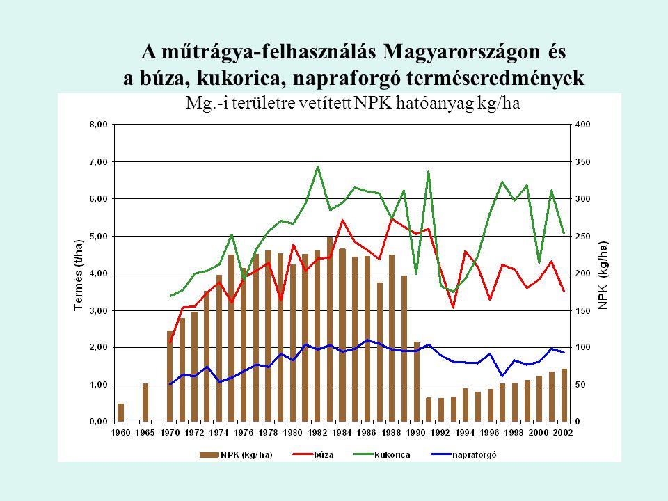 Mg.-i területre vetített NPK hatóanyag kg/ha