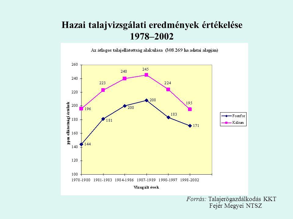 Hazai talajvizsgálati eredmények értékelése 1978–2002