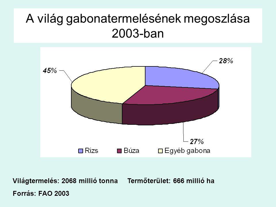 A világ gabonatermelésének megoszlása 2003-ban