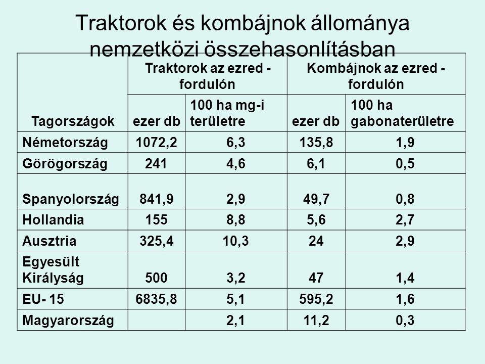 Traktorok és kombájnok állománya nemzetközi összehasonlításban