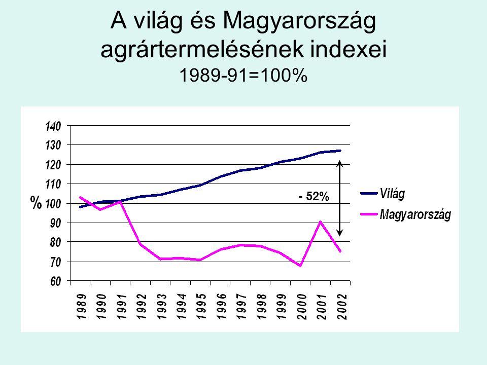 A világ és Magyarország agrártermelésének indexei 1989-91=100%