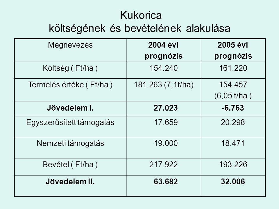 Kukorica költségének és bevételének alakulása