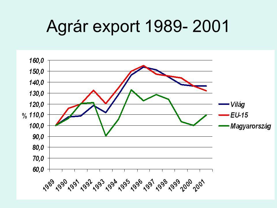Agrár export 1989- 2001