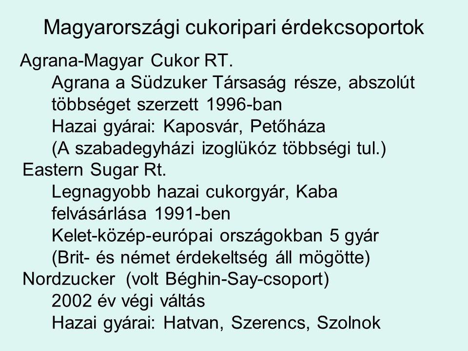 Magyarországi cukoripari érdekcsoportok